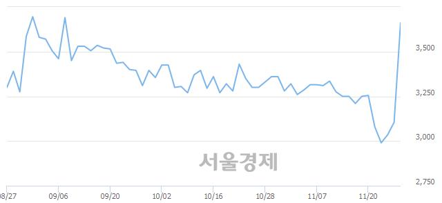 코휴맥스홀딩스, 매수잔량 338% 급증