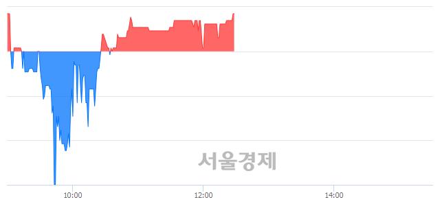 코유테크, 매수잔량 354% 급증