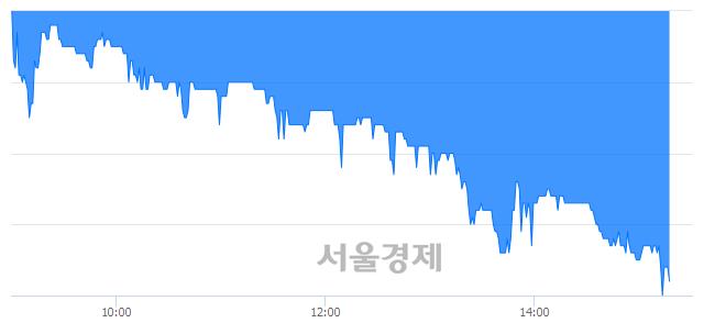 유일진디스플, 매도잔량 316% 급증