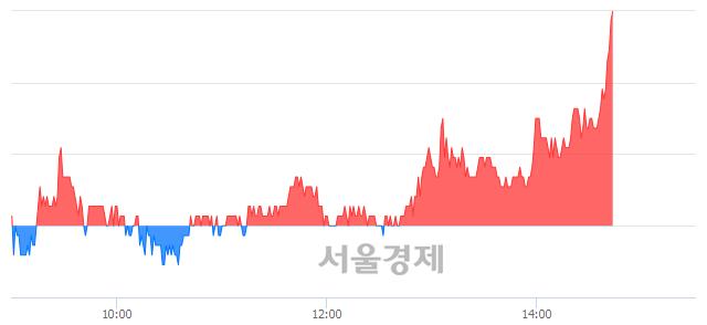 코큐로컴, 전일 대비 7.36% 상승.. 일일회전율은 2.51% 기록