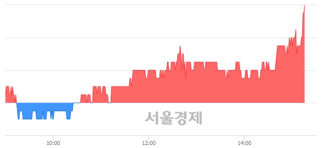 코메가스터디, 4.76% 오르며 체결강도 강세 지속(156%)