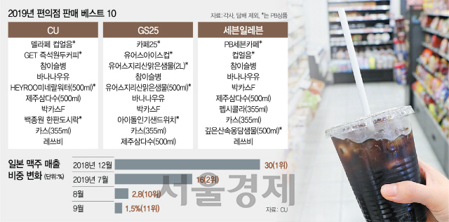 [2019 편의점 결산]컵얼음 2억8,600만개...'얼죽아'가 편의점 먹여살렸네