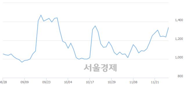 코아이엠텍, 전일 대비 7.29% 상승.. 일일회전율은 1.87% 기록