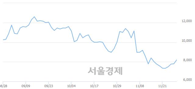 코넷게임즈, 매수잔량 387% 급증
