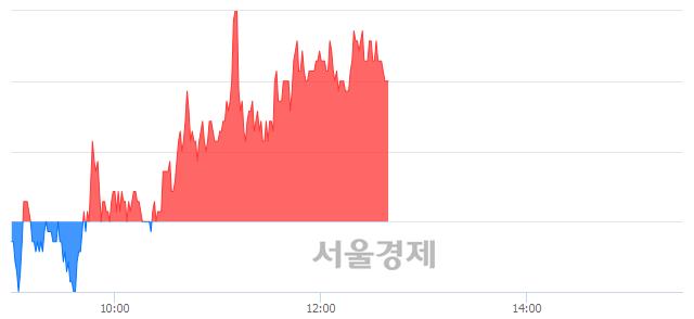 코큐로컴, 4.38% 오르며 체결강도 강세 지속(114%)