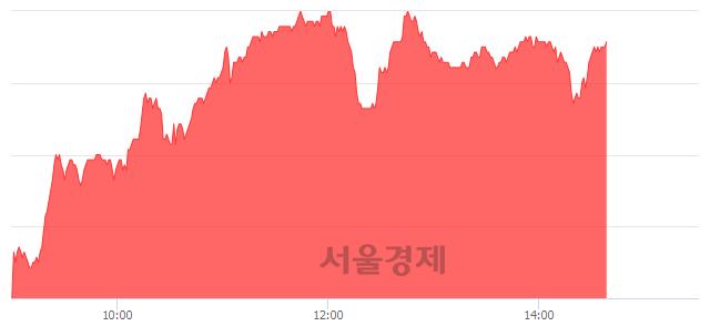 코웹케시, 6.40% 오르며 체결강도 강세 지속(175%)