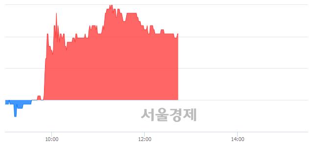 코인터엠, 3.17% 오르며 체결강도 강세 지속(112%)