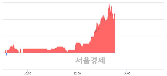 코듀오백, 전일 대비 7.69% 상승.. 일일회전율은 0.85% 기록