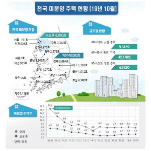 '분양가 상한제 여파'... 10월 수도권 미분양 17% 급감