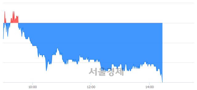 코카페24, 장중 신저가 기록.. 49,300→48,000(▼1,300)