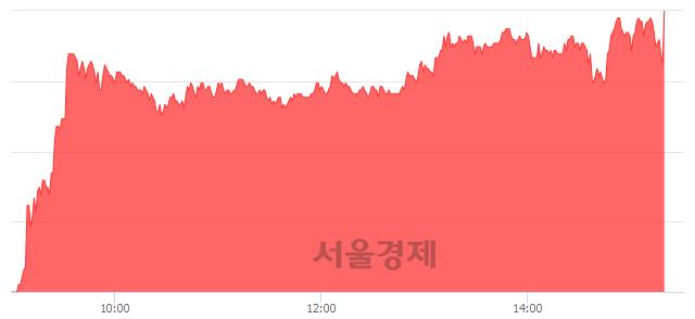 코토박스코리아, 상한가 진입.. +29.85% ↑