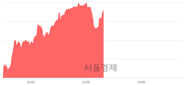코웹케시, 6.29% 오르며 체결강도 강세 지속(194%)