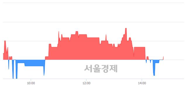 <코>유테크, 매수잔량 794% 급증