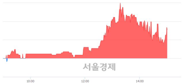 코듀오백, 매도잔량 560% 급증