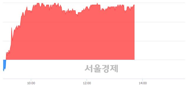유현대백화점, 3.56% 오르며 체결강도 강세 지속(395%)