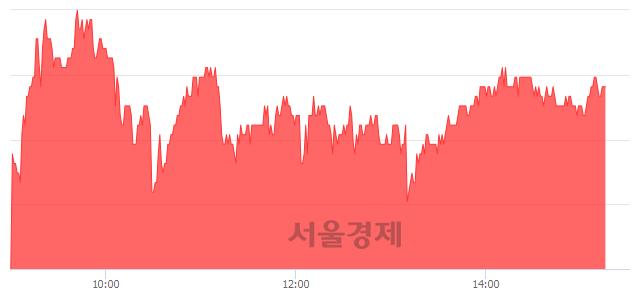 코신흥에스이씨, 3.20% 오르며 체결강도 강세 지속(161%)