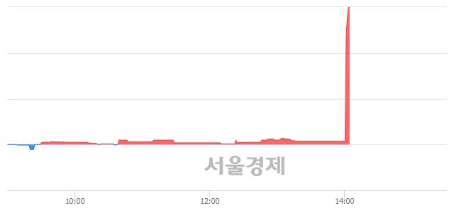 코한국맥널티, 상한가 진입.. +29.56% ↑