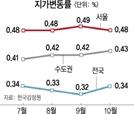 브레이크 없는 땅값...108개월째 상승