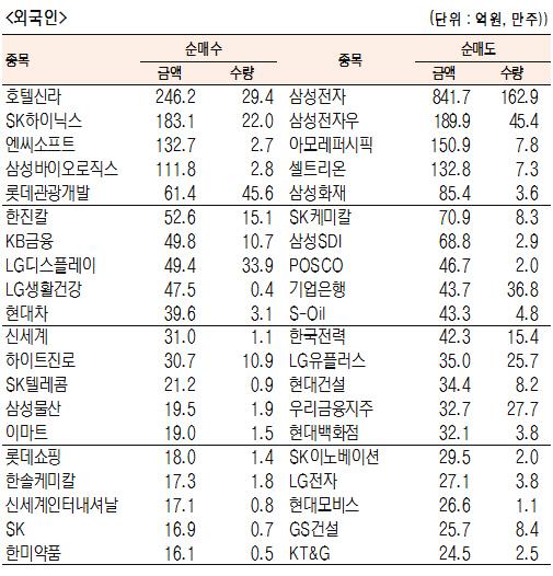 [표]유가증권 기관·외국인·개인 순매수·도 상위종목(11월 28일-최종치)