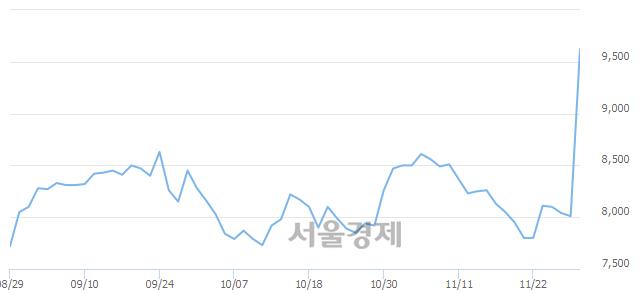 유한국화장품, 상한가 진입.. +29.84% ↑