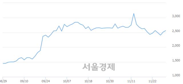 <유>세하, 매도잔량 344% 급증