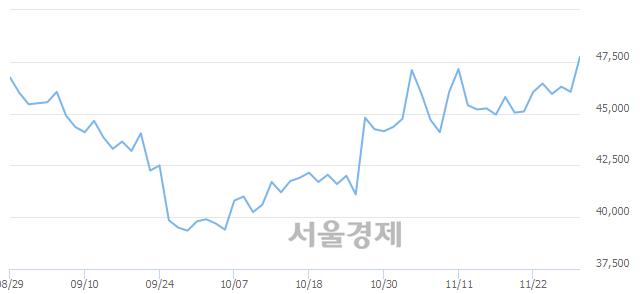 유SKC, 장중 신고가 돌파.. 48,000→48,350(▲350)