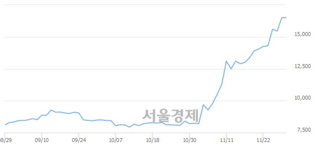 코남화토건, 장중 신고가 돌파.. 16,800→17,300(▲500)