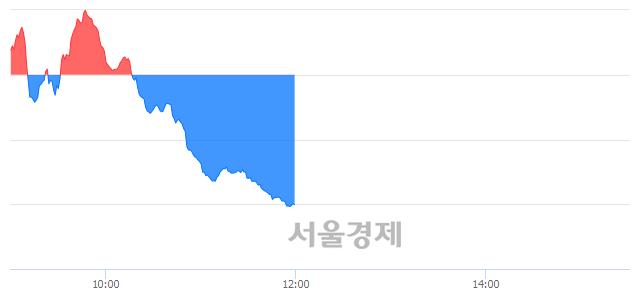오후 12:01 현재 코스닥은 39:61으로 매수우위, 매수강세 업종은 통신서비스업(0.70%↓)
