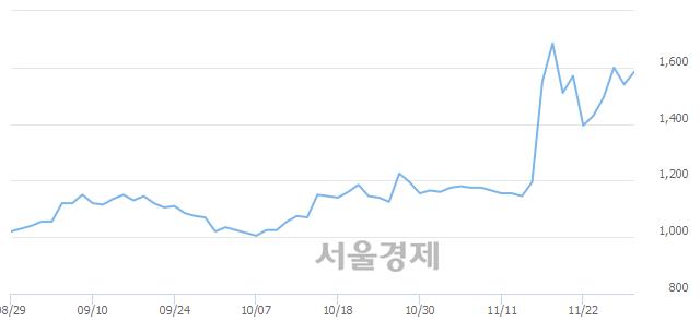 코큐로컴, 전일 대비 7.47% 상승.. 일일회전율은 0.77% 기록