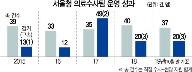 [경찰팀 24/7]의무기록 분석만 수개월...꼼짝못할 증거 잡아 의료과실 '메스'