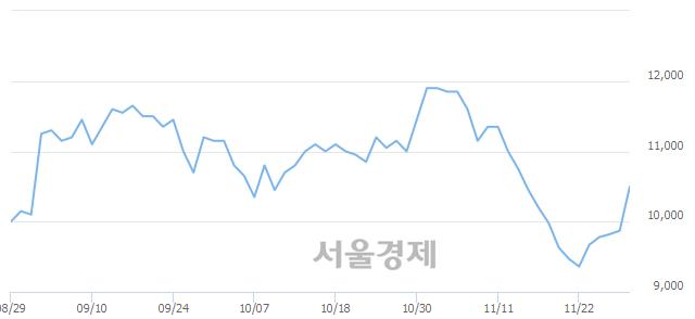유에이블씨엔씨, 전일 대비 13.48% 상승.. 일일회전율은 1.82% 기록