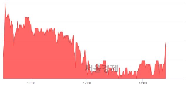 코펌텍코리아, 3.30% 오르며 체결강도 강세 지속(116%)