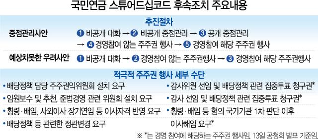 '경영개입 과하다' 비판에…국민연금 가이드라인 일단 보류