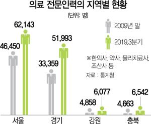 [토요워치] 서울 의료진 15,000명 늘때…강원도는 겨우 1,200명 늘었다