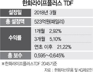 [펀드줌인] 한화라이프플러스 TDF, 수익·안정성 동시 추구...연초이후 수익률 21%