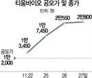 [머니+] IPO 흥행 실패 불구 랠리 이어가는 티움바이오...제값 인정받나