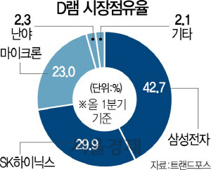 삼성은 어떻게 반도체 최강자가 됐을까?