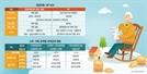 수익률·수수료 '연금통합포털'서 꼼꼼히 비교후 계좌이동 결정을