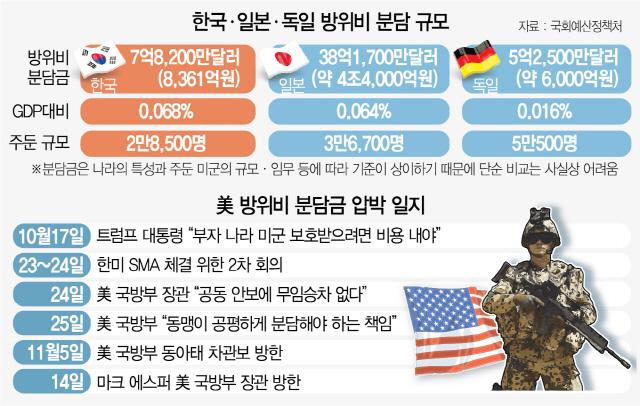 美의회, 韓에 '방위비 분담' 힘 실어줬지만...