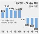 사모펀드 판매액 9,969억 뚝…은행 정기예금은 700조 눈앞