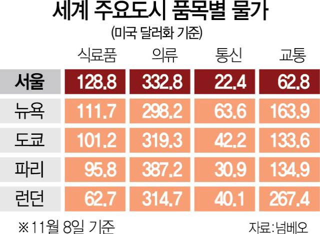 서울 식료품·옷값, 뉴욕·도쿄보다 비싸다