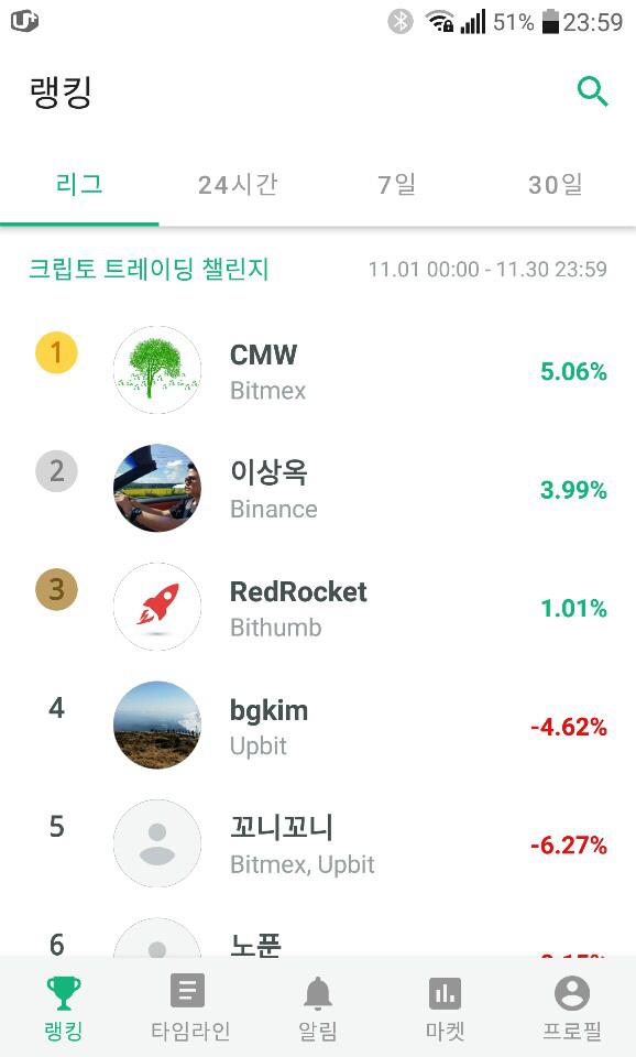 [크립토챌린지]CMW 시즌1 우승...BTC 30% 하락하는 동안 5% 수익
