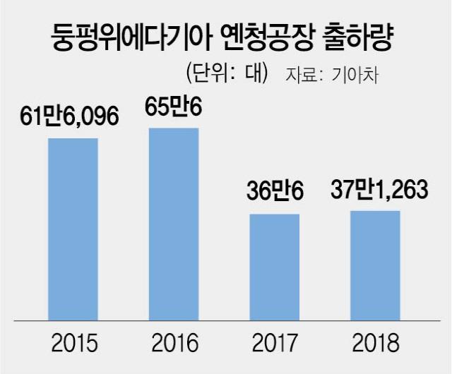 [단독]SK이노 中에 1.2조 투자… 옌청 전기차 배터리 공장 건설