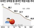 """""""외국인 유학생 20만명 유치""""…무리한 '캠퍼스 글로벌화' 조장한 정부"""