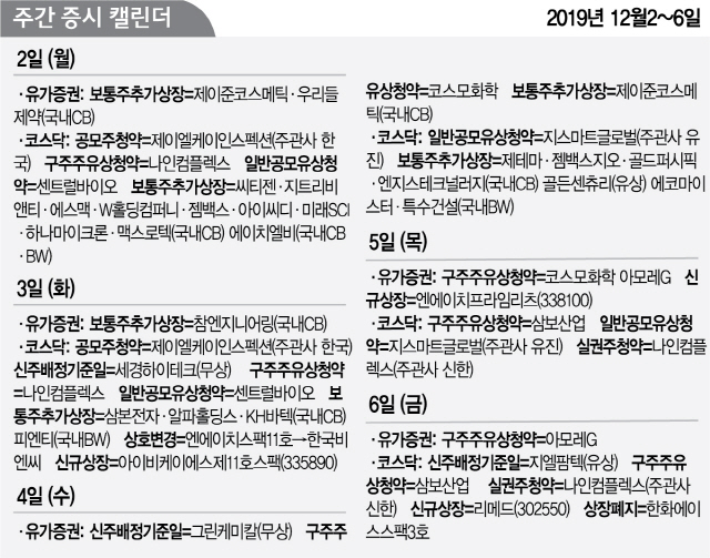 [증시캘린더] NH프라임리츠 5일 신규상장...코스닥선 리메드 6일 데뷔
