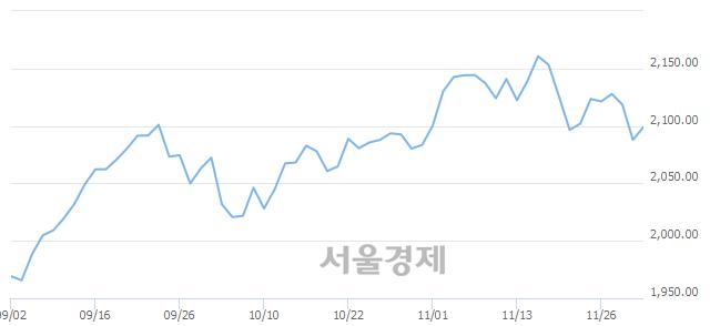 [개장 시황] 코스피 2097.55..  외국인의 순매수에 상승 출발 (▲9.59, +0.46%)