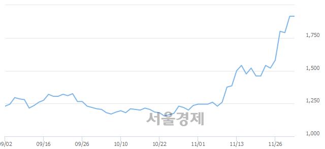 코맥스로텍, 장중 신고가 돌파.. 1,940→1,975(▲35)