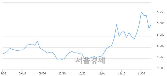유디와이, 4.06% 오르며 체결강도 강세로 반전(100%)