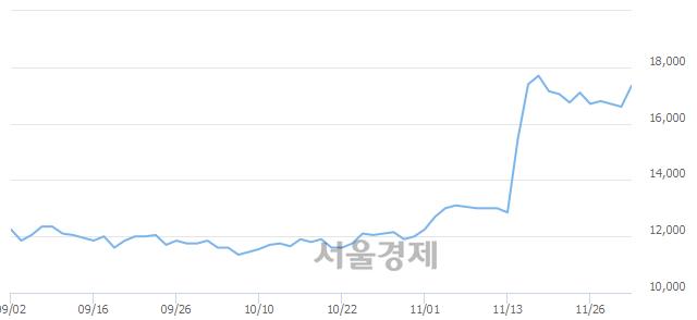 코동양이엔피, 5.42% 오르며 체결강도 강세 지속(224%)
