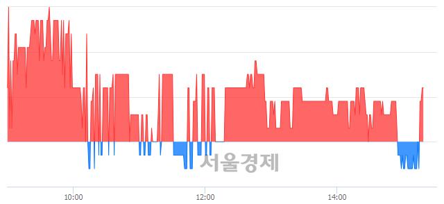 코엠게임, 매도잔량 306% 급증